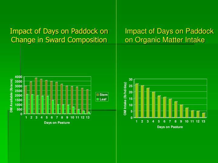 Impact of Days on Paddock on
