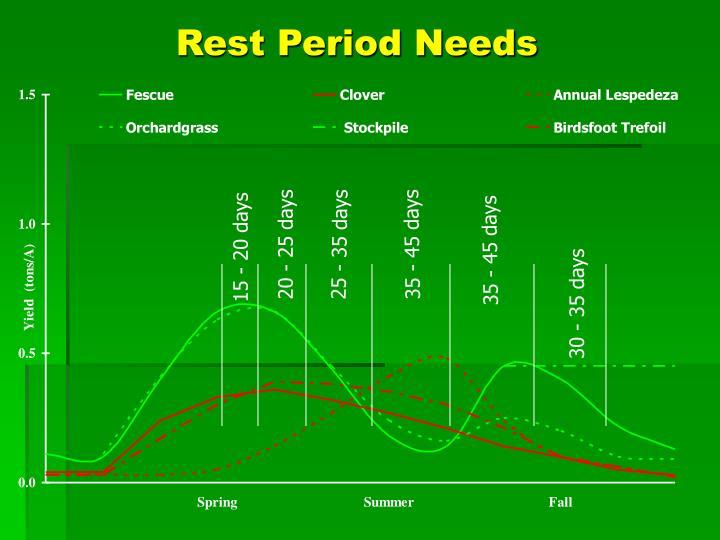 Rest Period Needs