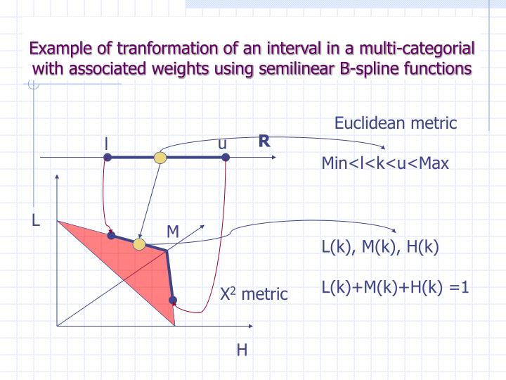 Example of tranformation of an interval in a multi-categorial with associated weights using semilinear B-spline functions