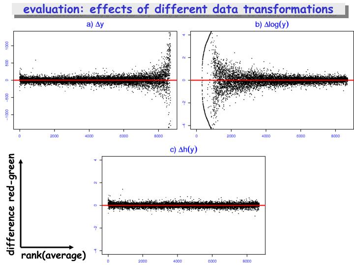 evaluation: effects of different data transformations
