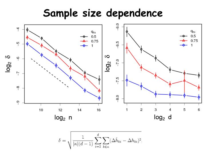 Sample size dependence