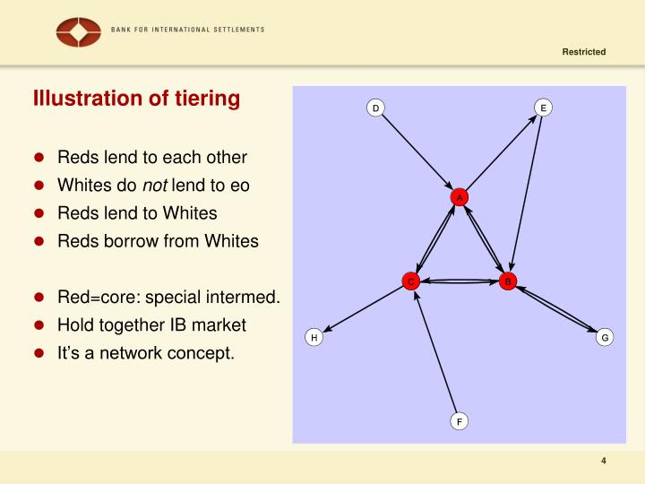 Illustration of tiering
