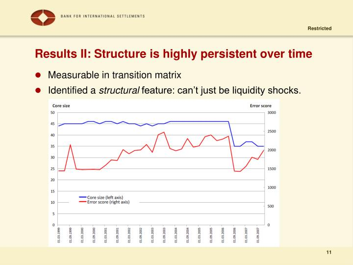 Results II: Structure is highly persistent over time