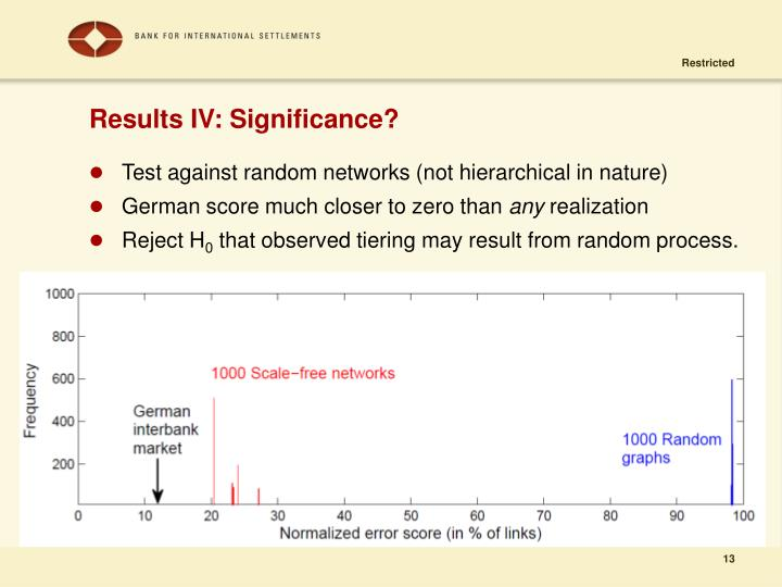 Results IV: Significance?