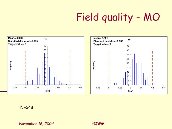 Field quality - MO