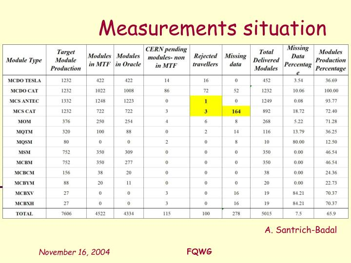 Measurements situation