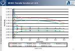 mcbx transfer function at 1 9 k