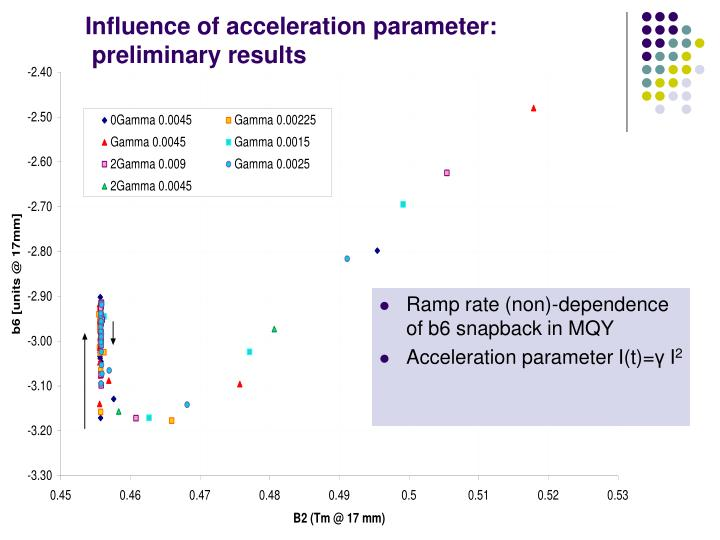 Influence of acceleration parameter: