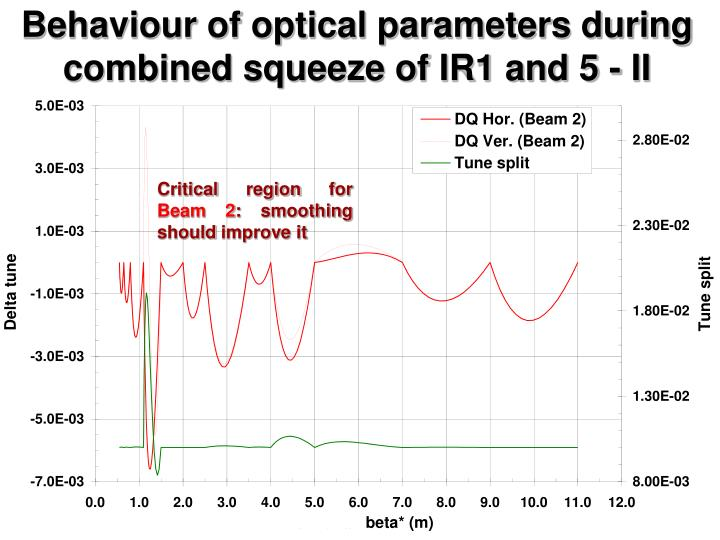 Behaviour of optical parameters during combined squeeze of IR1 and 5 - II