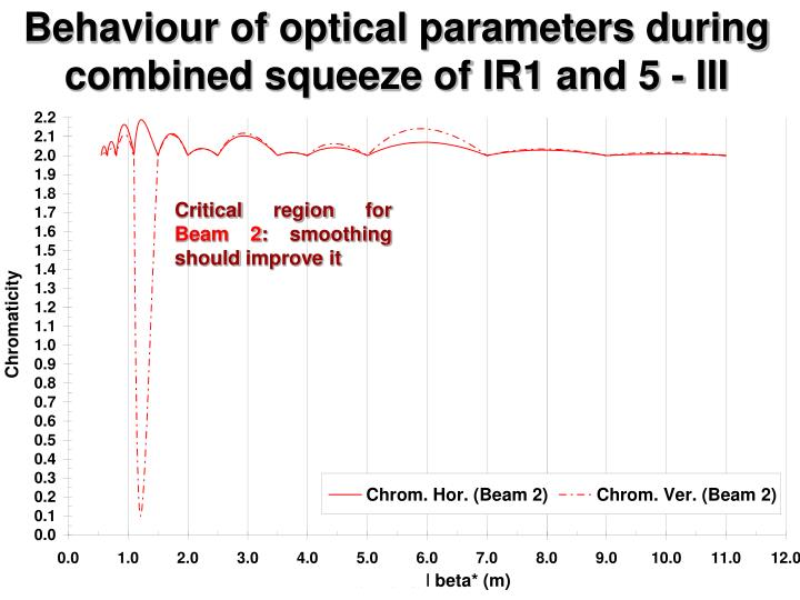 Behaviour of optical parameters during combined squeeze of IR1 and 5 - III