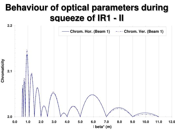 Behaviour of optical parameters during squeeze of IR1 - II