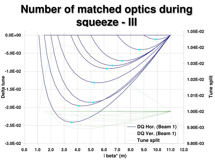 Number of matched optics during squeeze
