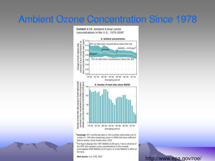 Ambient Ozone Concentration Since 1978