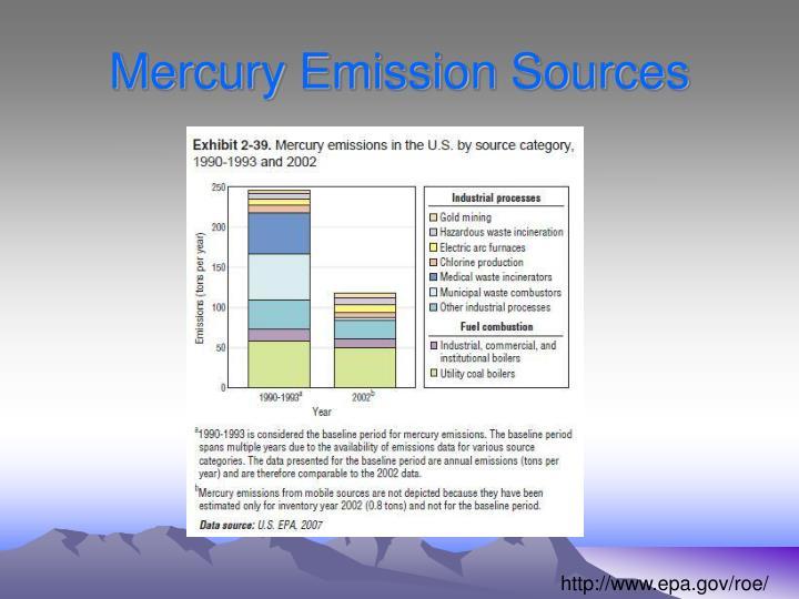Mercury Emission Sources