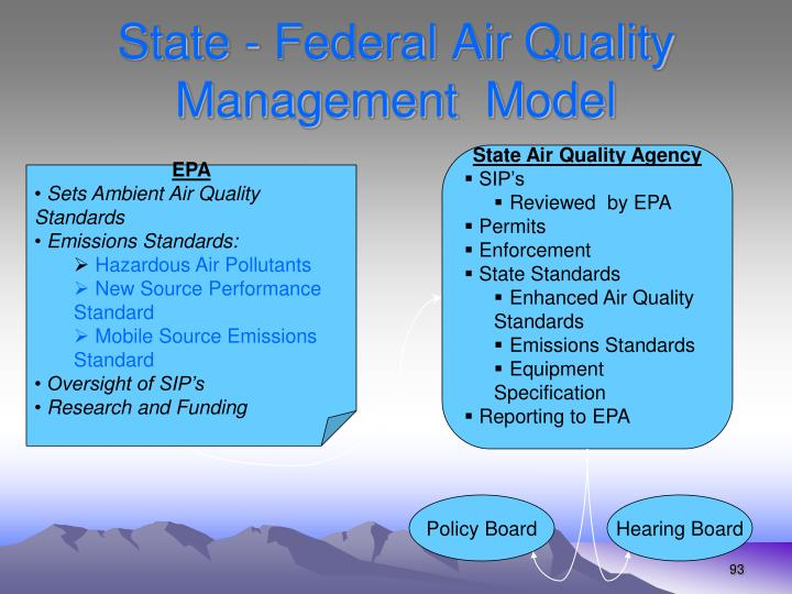 State - Federal Air Quality Management  Model