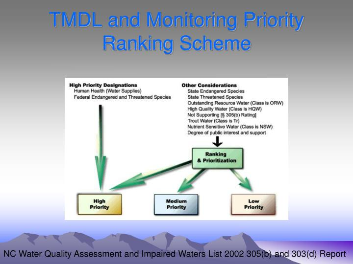 TMDL and Monitoring Priority Ranking Scheme