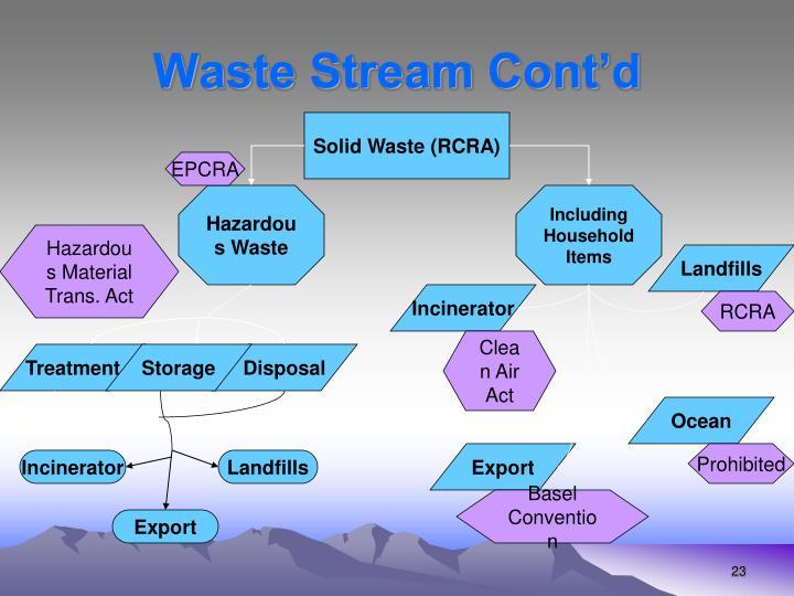 Waste Stream Cont'd