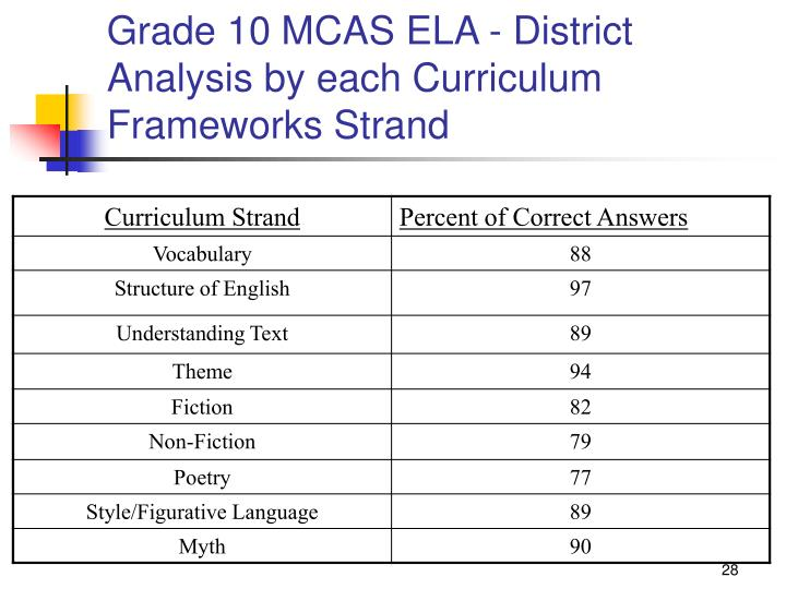 Grade 10 MCAS ELA - District Analysis by each Curriculum Frameworks Strand