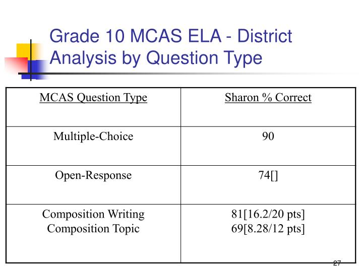 Grade 10 MCAS ELA - District Analysis by Question Type