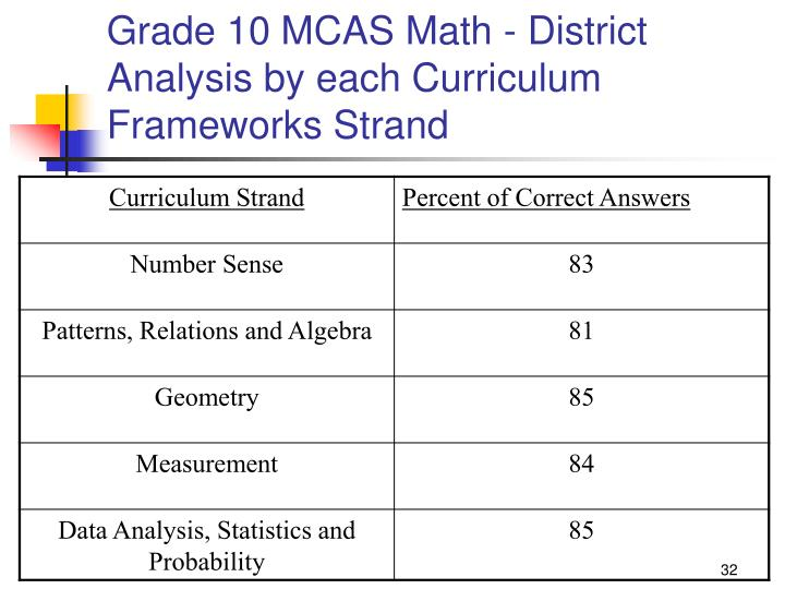 Grade 10 MCAS Math - District Analysis by each Curriculum Frameworks Strand