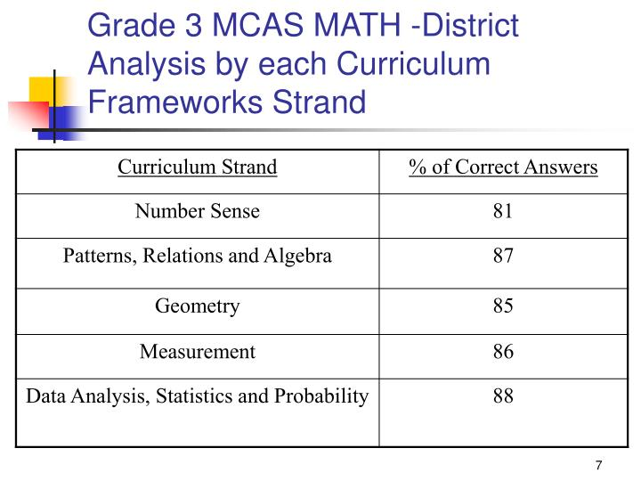 Grade 3 MCAS MATH -District Analysis by each Curriculum Frameworks Strand
