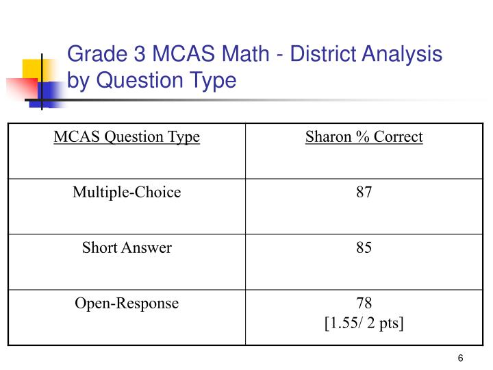 Grade 3 MCAS Math - District Analysis