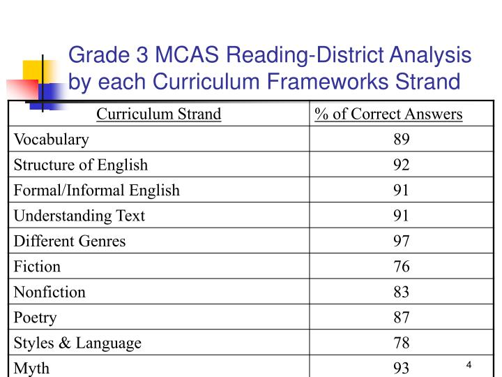 Grade 3 MCAS Reading-District Analysis by each Curriculum Frameworks Strand