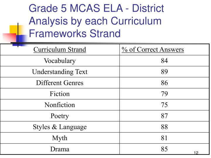 Grade 5 MCAS ELA - District Analysis by each Curriculum Frameworks Strand