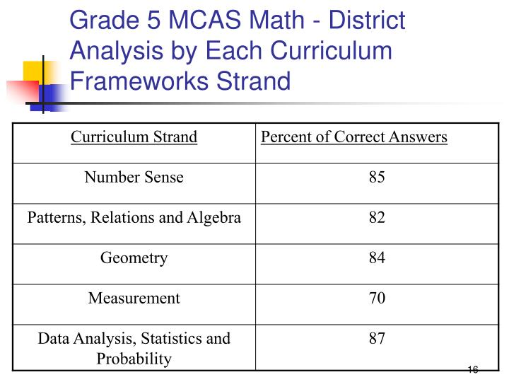 Grade 5 MCAS Math - District Analysis by Each Curriculum Frameworks Strand