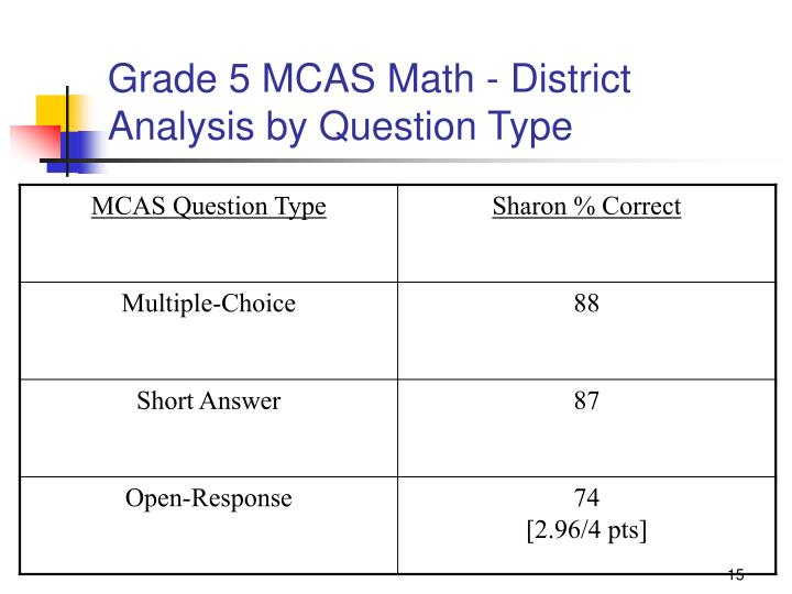 Grade 5 MCAS Math - District Analysis by Question Type