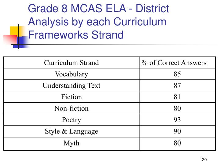 Grade 8 MCAS ELA - District Analysis by each Curriculum Frameworks Strand