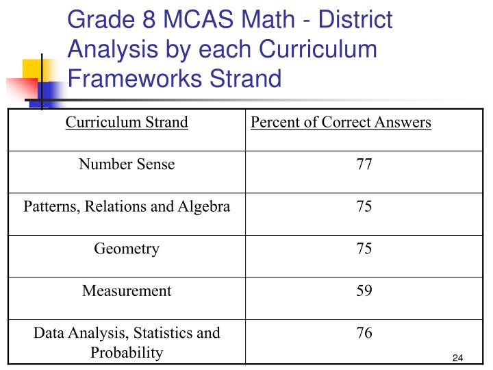 Grade 8 MCAS Math - District Analysis by each Curriculum Frameworks Strand