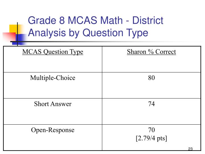 Grade 8 MCAS Math - District Analysis by Question Type