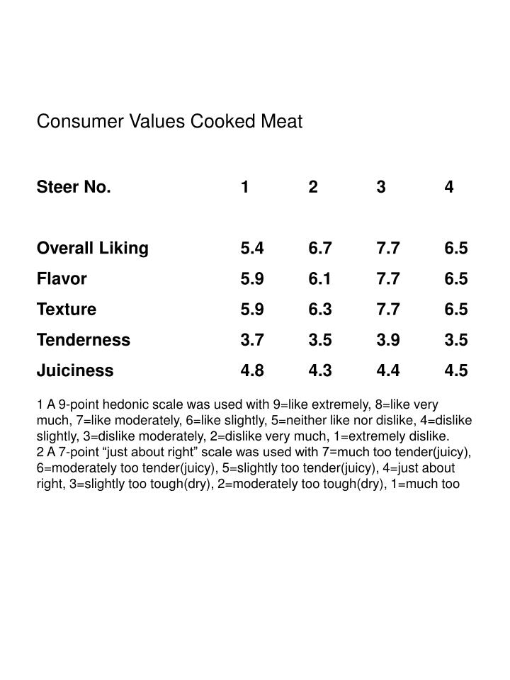 Consumer Values Cooked Meat