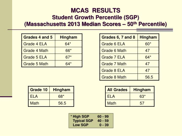 MCAS  RESULTS