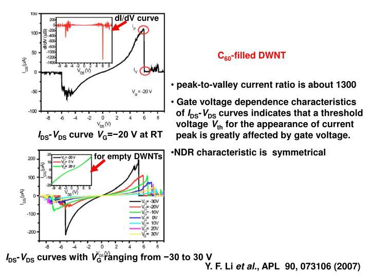 dI/dV curve