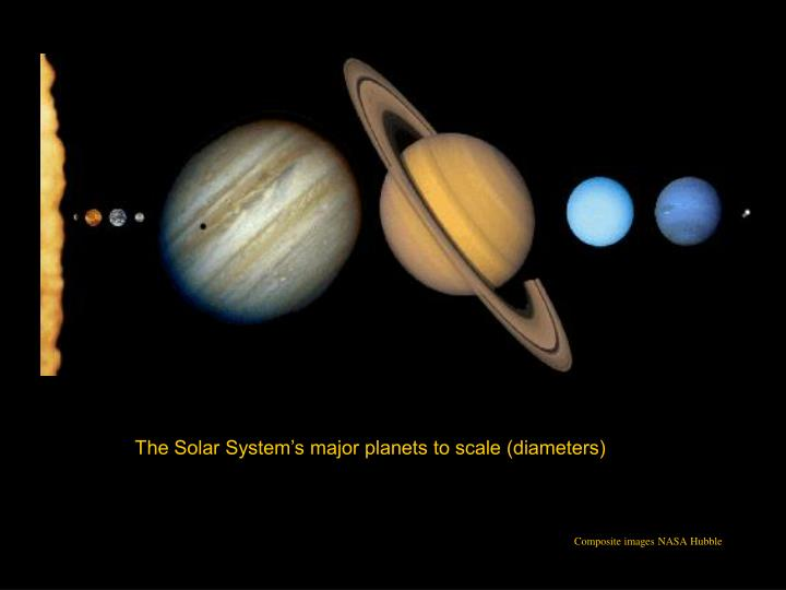 The Solar System's major planets to scale (diameters)