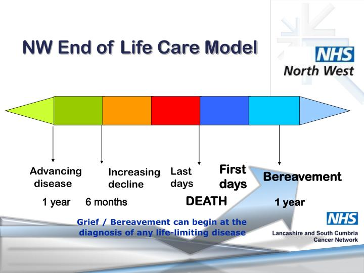 Nw end of life care model