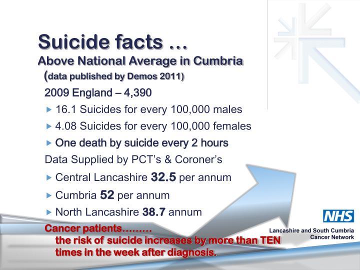 Suicide facts …