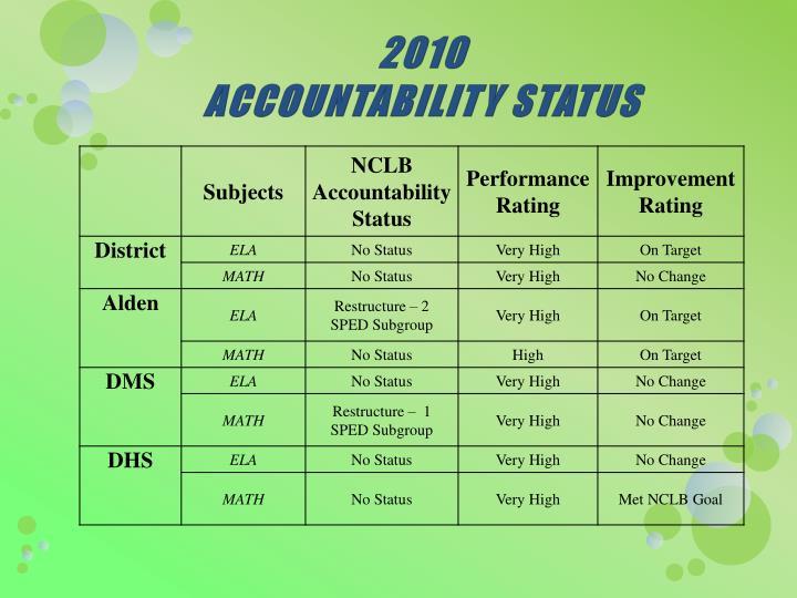 2010 accountability status