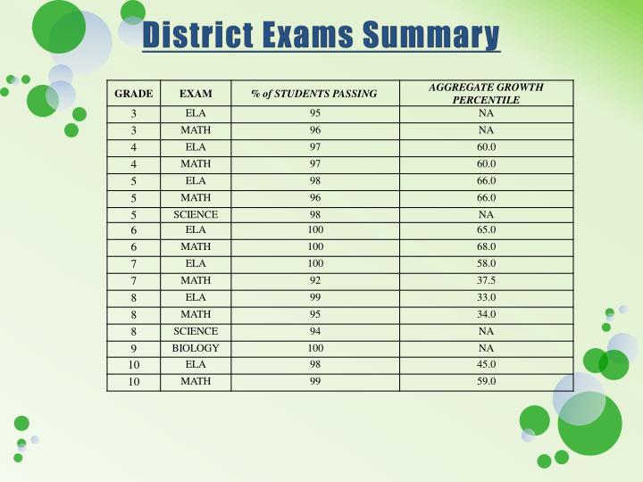 District exams summary
