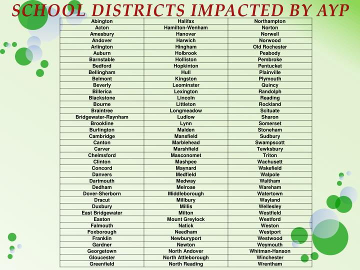 SCHOOL DISTRICTS IMPACTED BY AYP