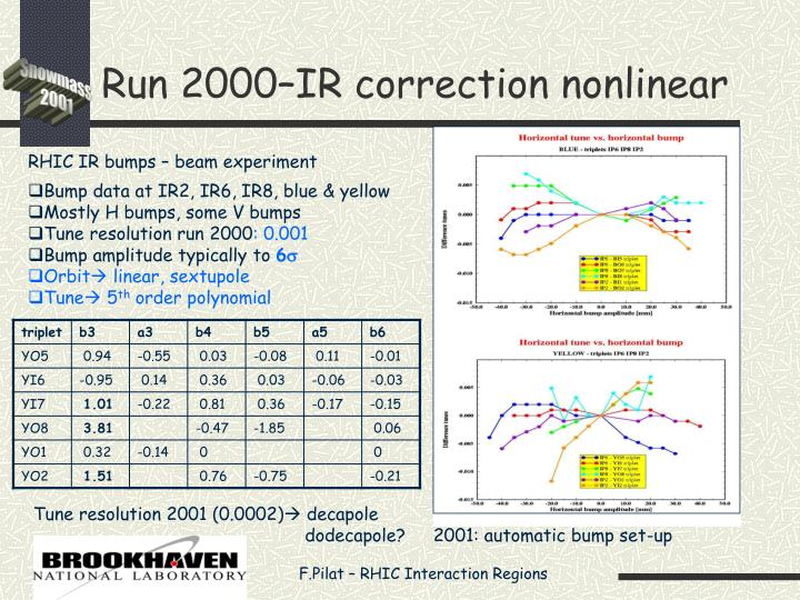 Run 2000–IR correction nonlinear
