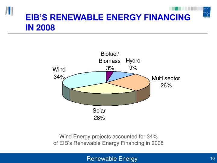 Wind Energy projects accounted for 34%