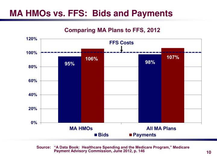 MA HMOs vs. FFS:  Bids and Payments
