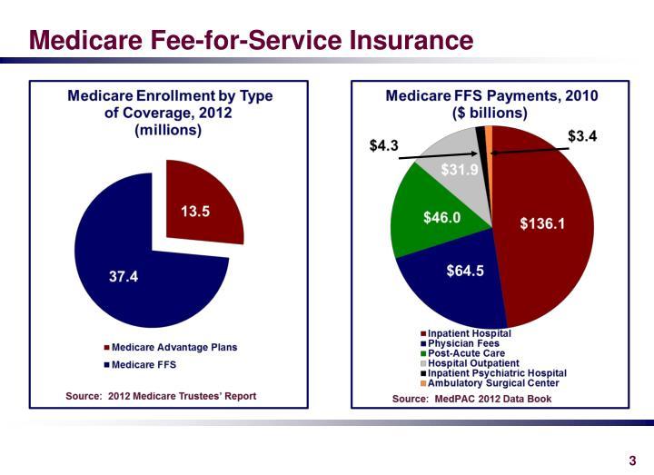 Medicare fee for service insurance
