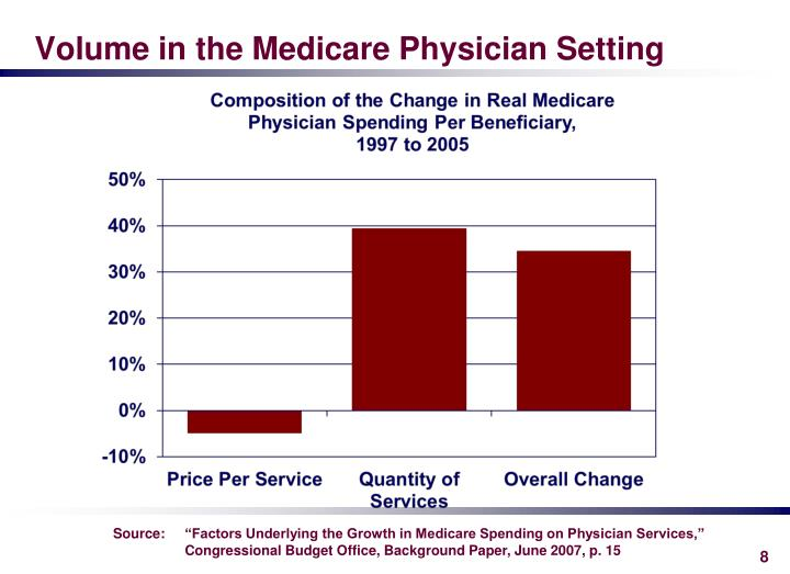 Volume in the Medicare Physician Setting
