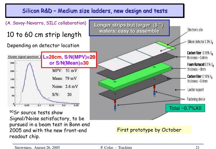Silicon R&D – Medium size ladders, new design and tests