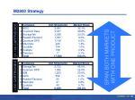 m2800 strategy