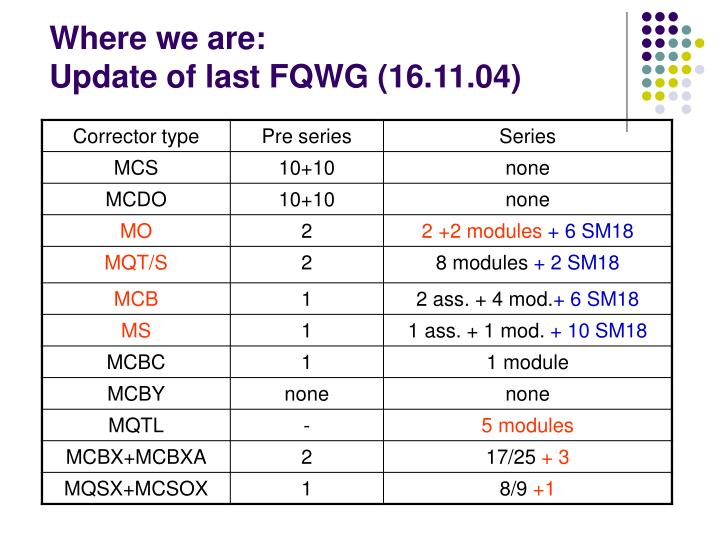 Where we are update of last fqwg 16 11 04